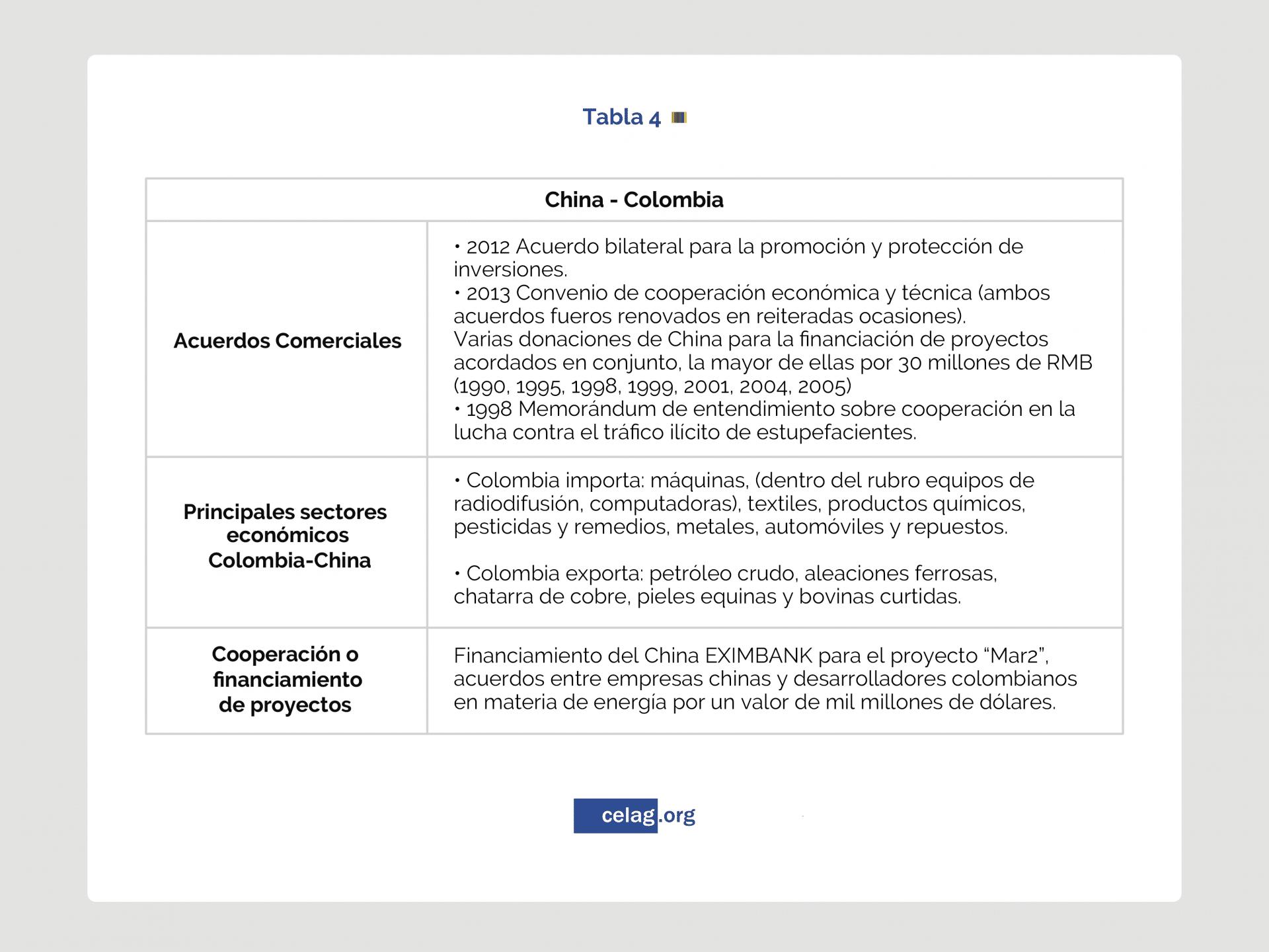 Relaciones China-Colombia