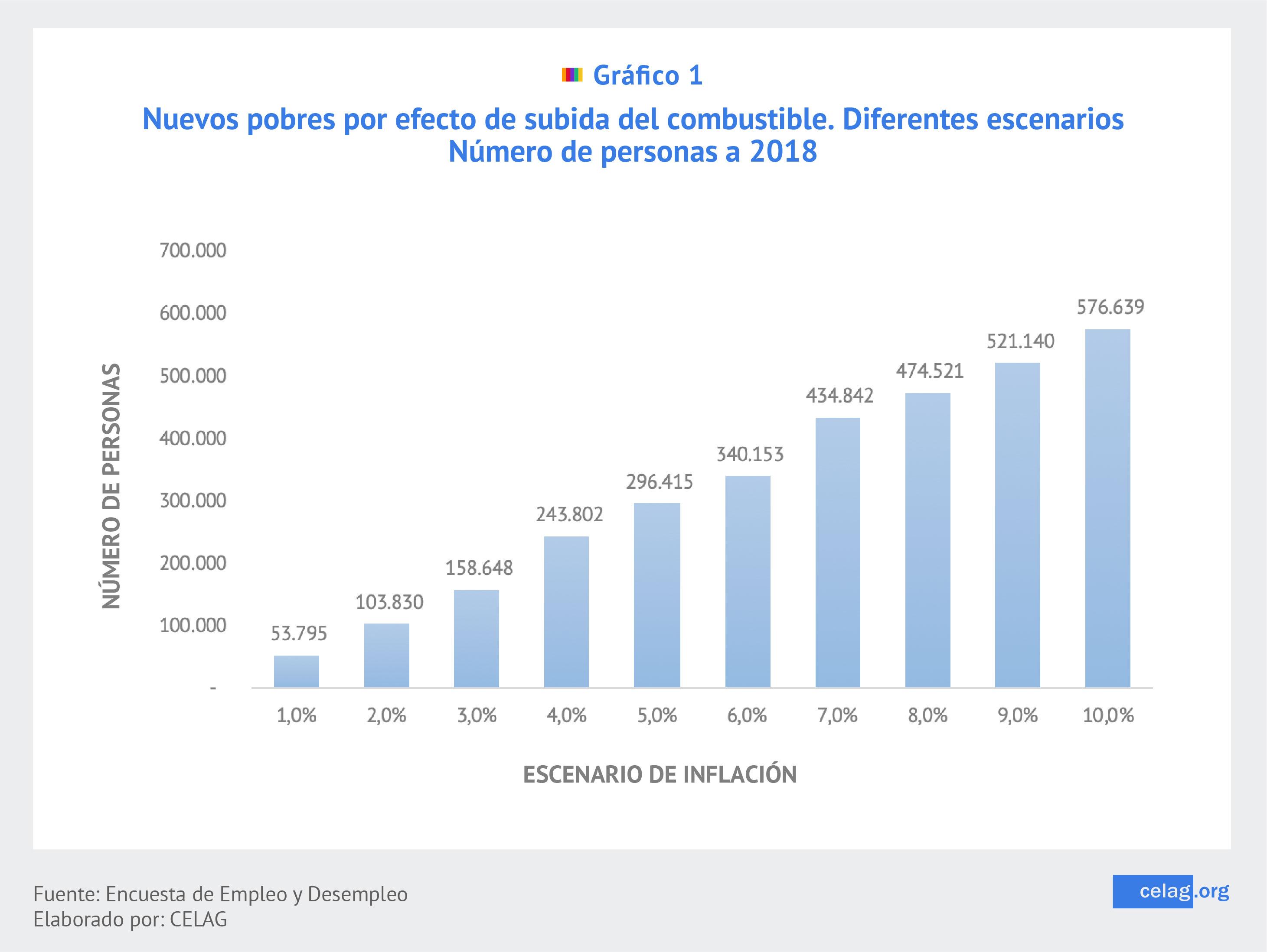 Ecuador el combustible de la pobreza
