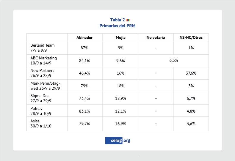 Resultados primarias del PRM