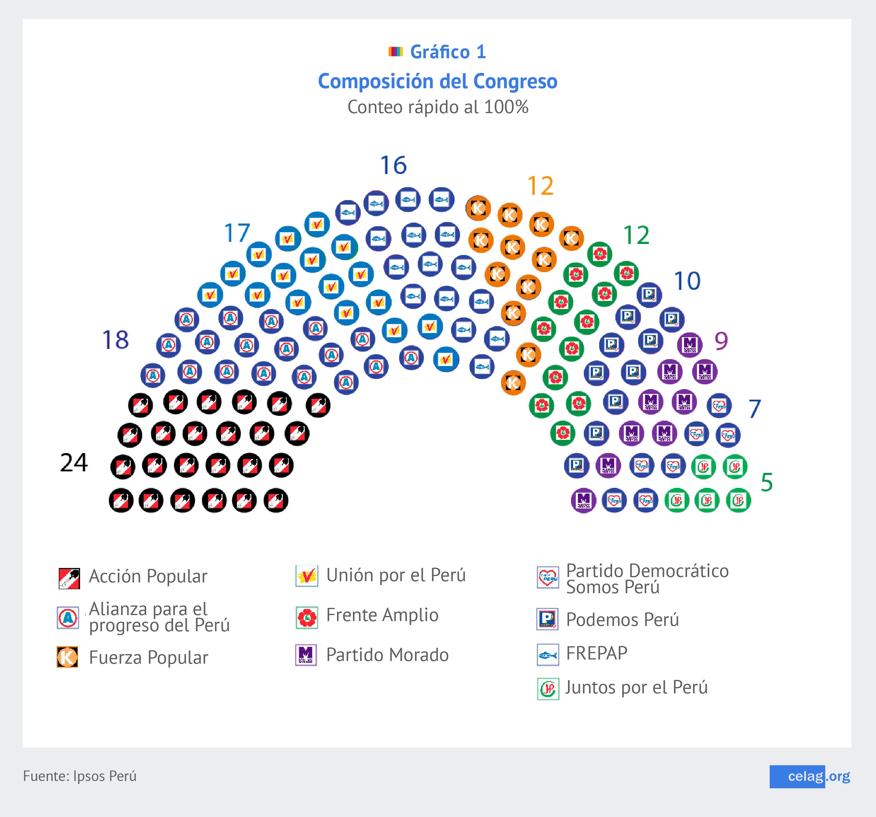 Composición del nuevo Congreso
