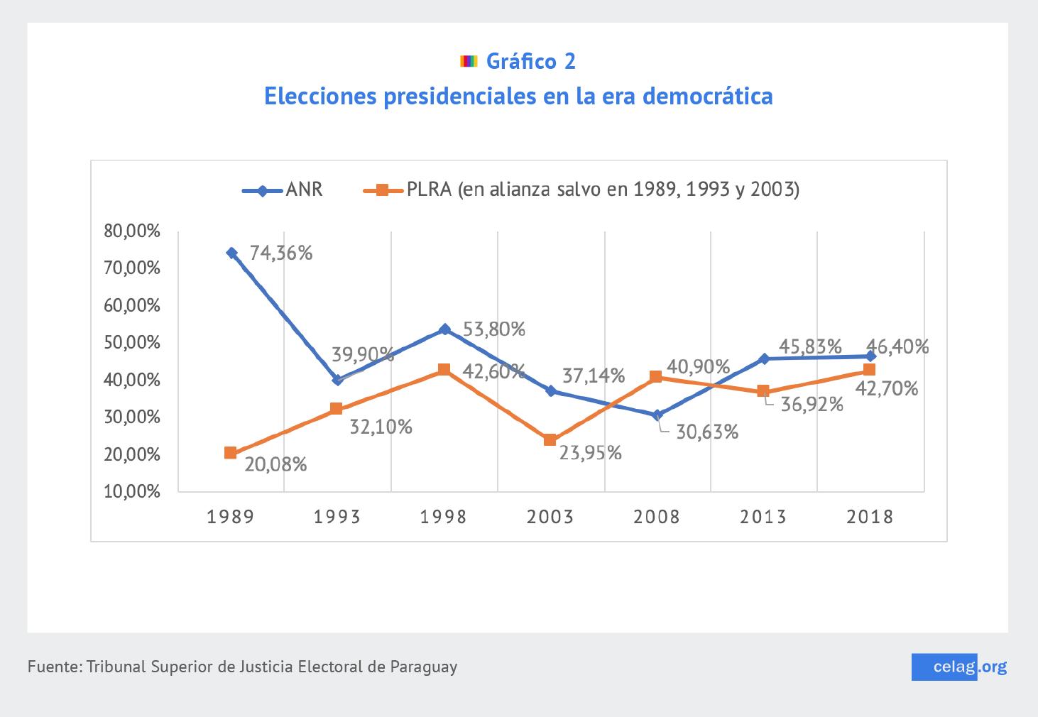 Elecciones presidenciales en la era democrática