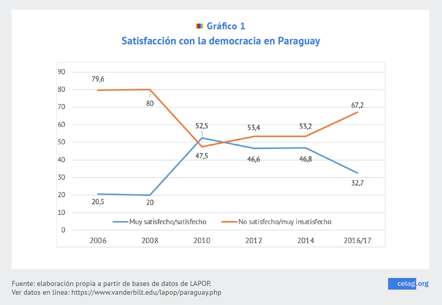 Satisfacción con la democracia en Paraguay