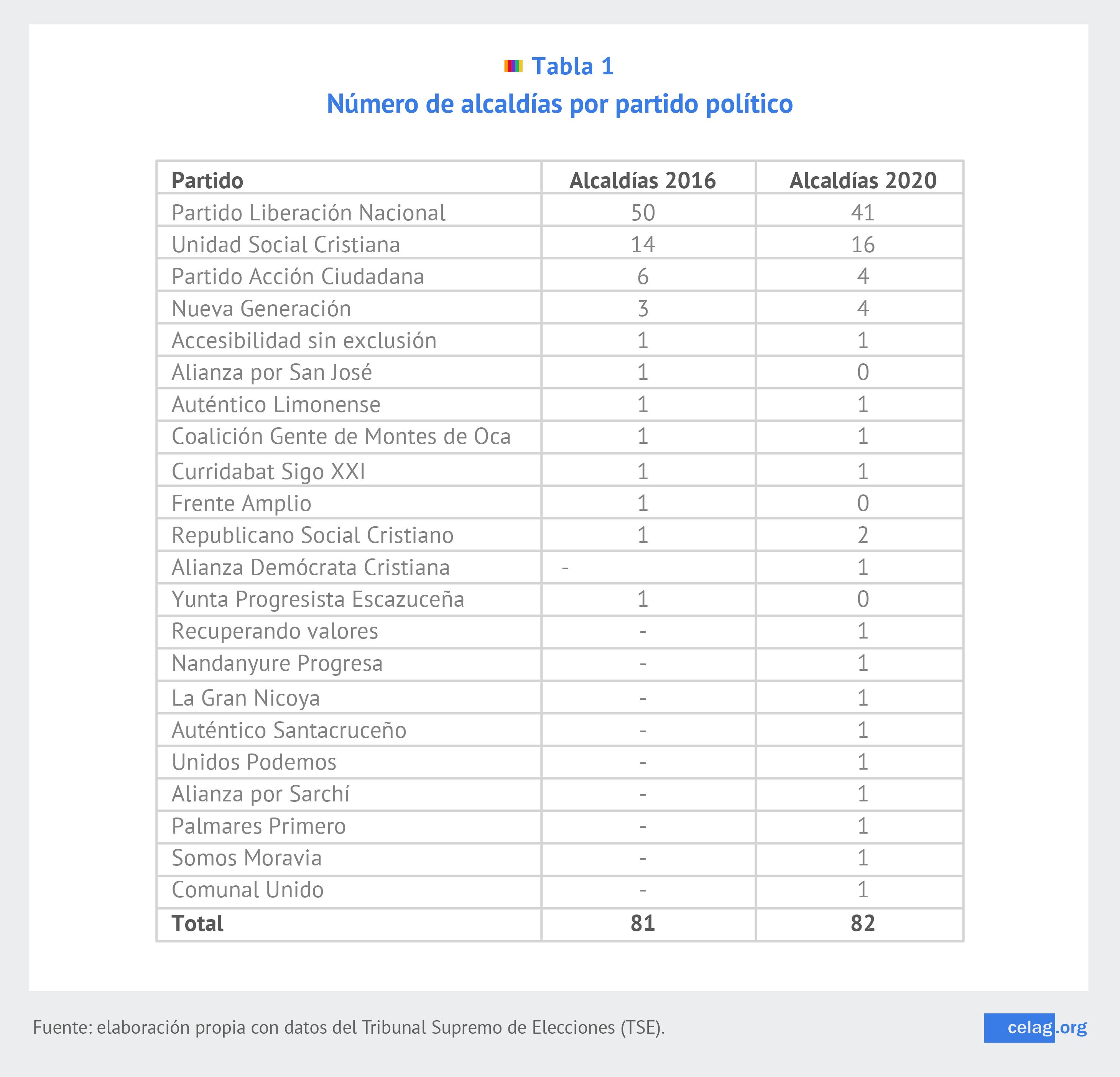 Número de alcaldías por partido político-