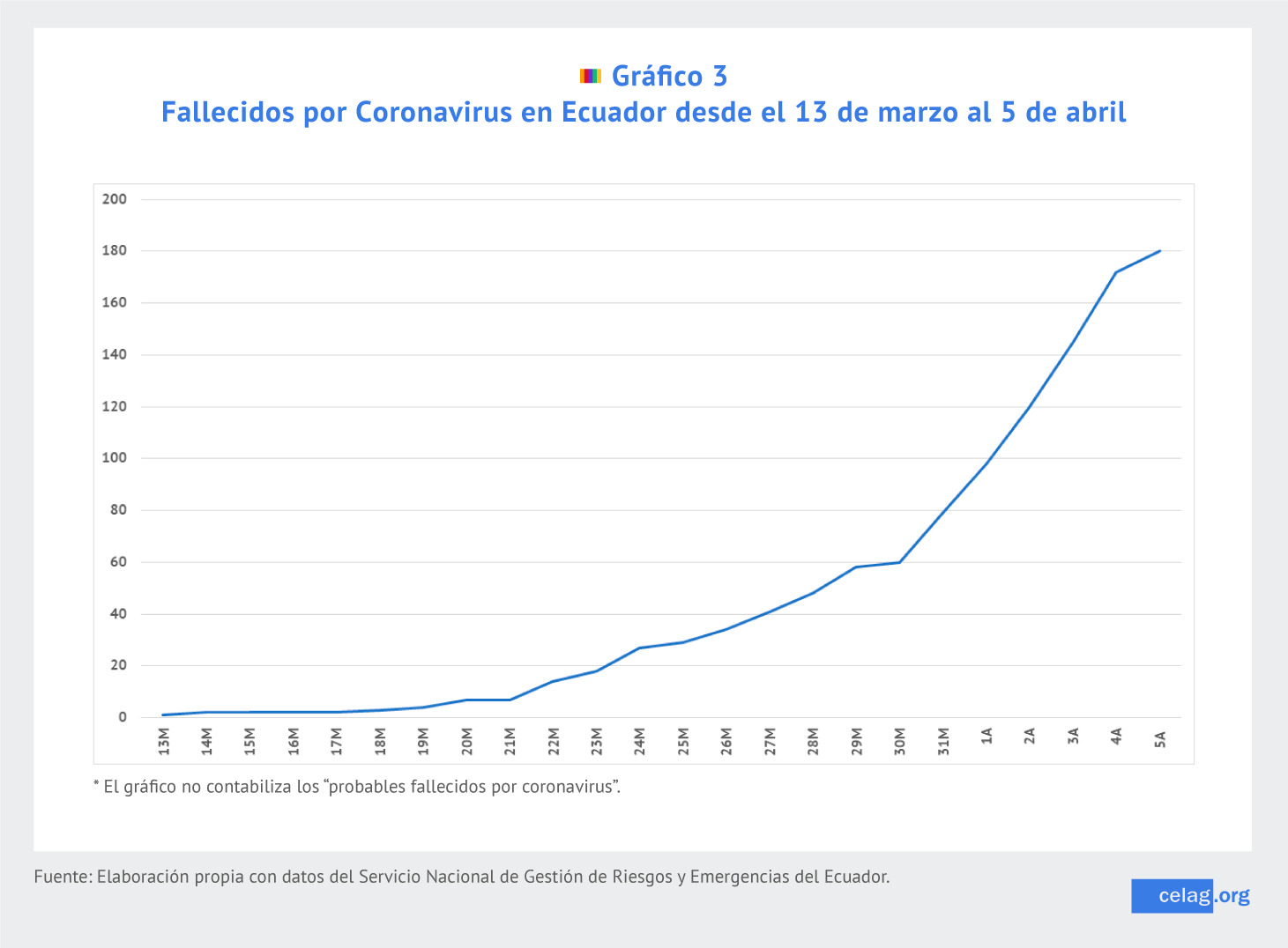 Fallecidos por coronavirus. Ecuador.