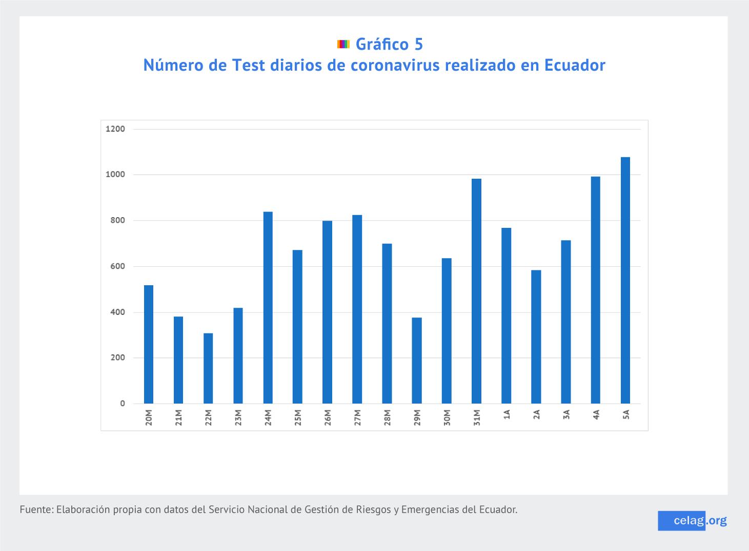 Número de tests diarios. Ecuador.