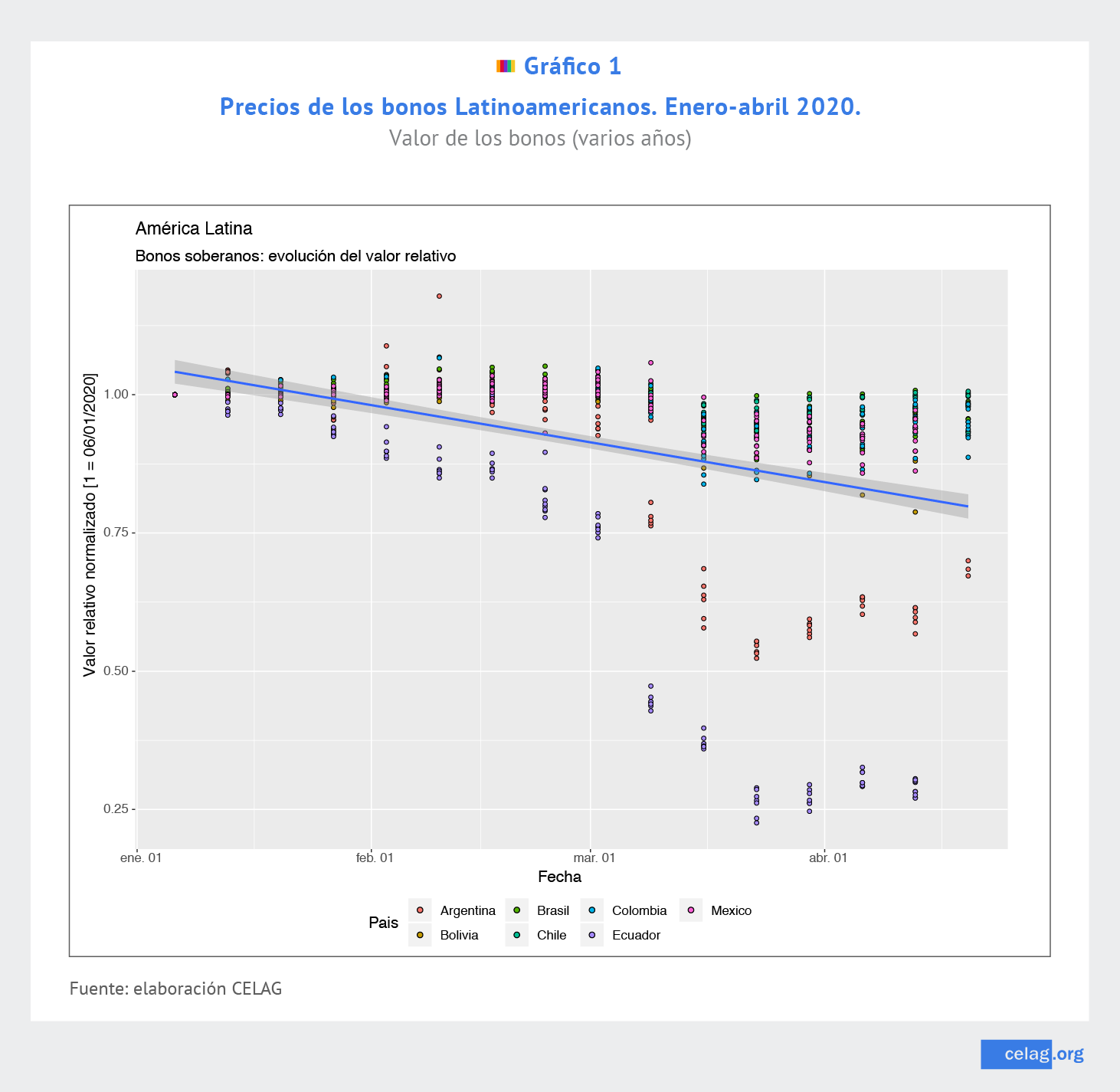 Precios de los bonos latinoamericanos enero-abril 2020
