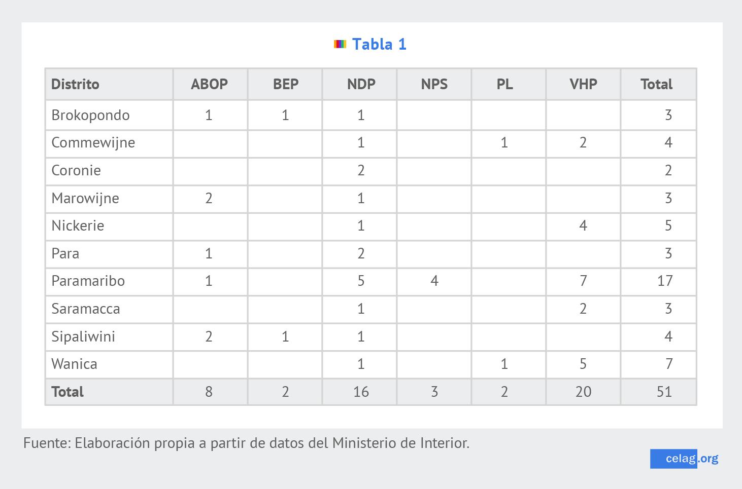 Elecciones Surinam