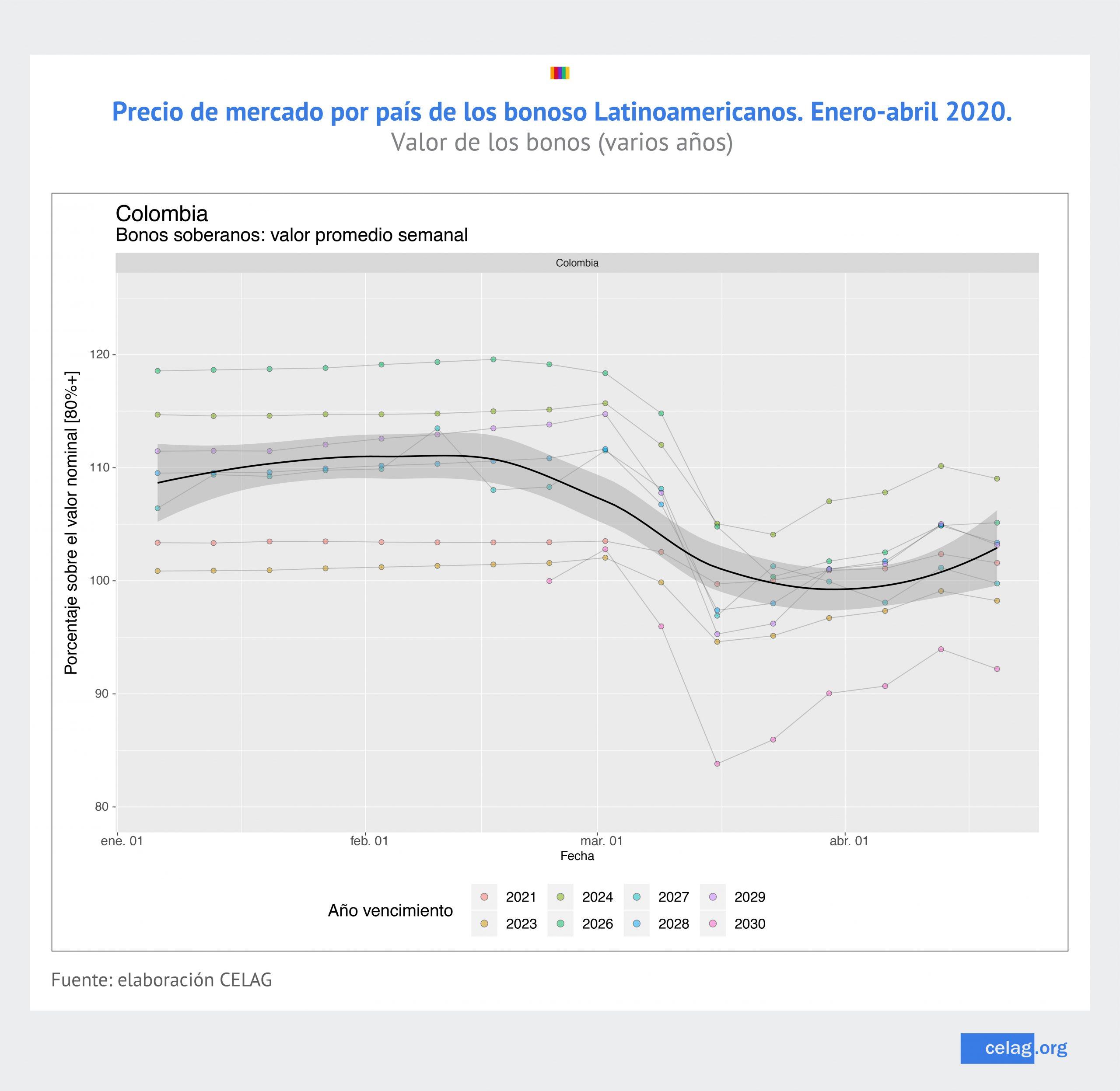 Precios de bonos Colombia
