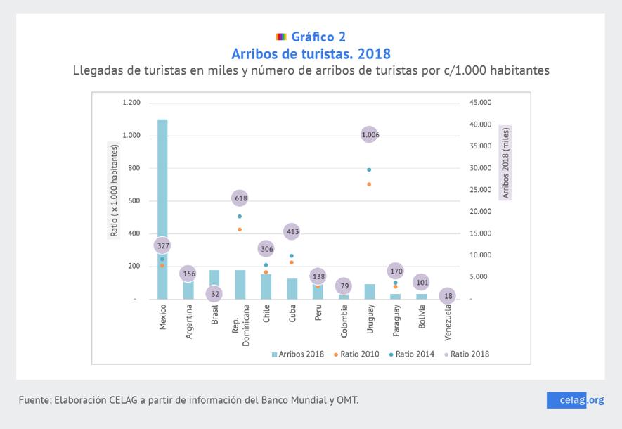 Covid y Turismo en América Latina 2