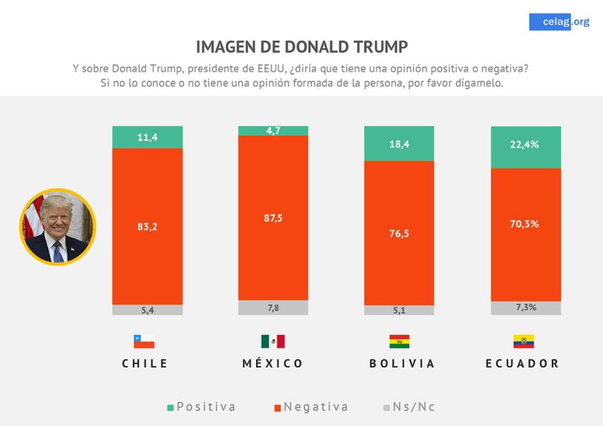 Antitrumpismo en América Latina