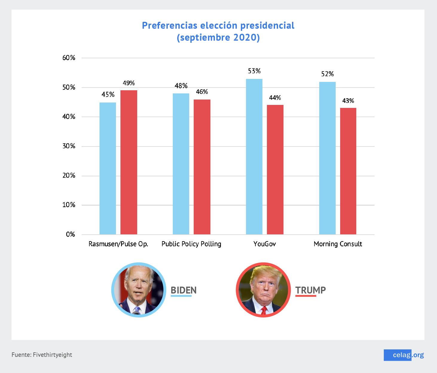 Preferencia elecciones EEUU