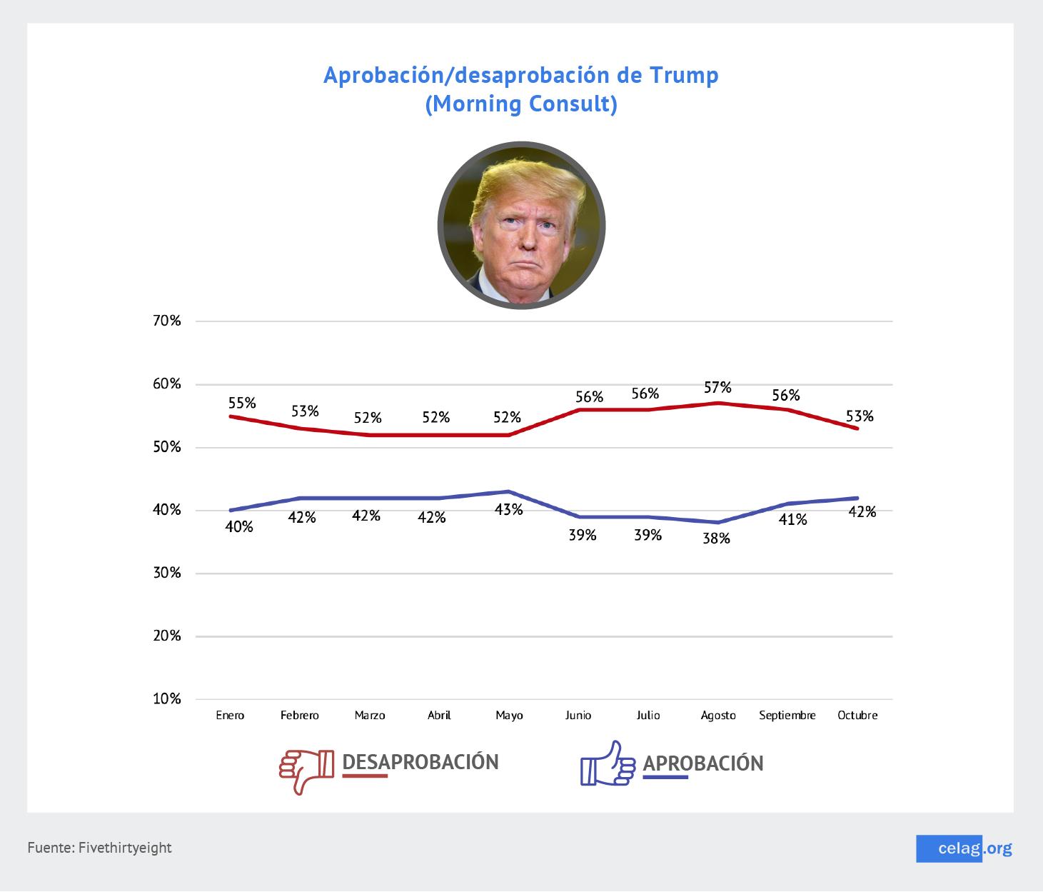 Aprobación y desaprobación Trump