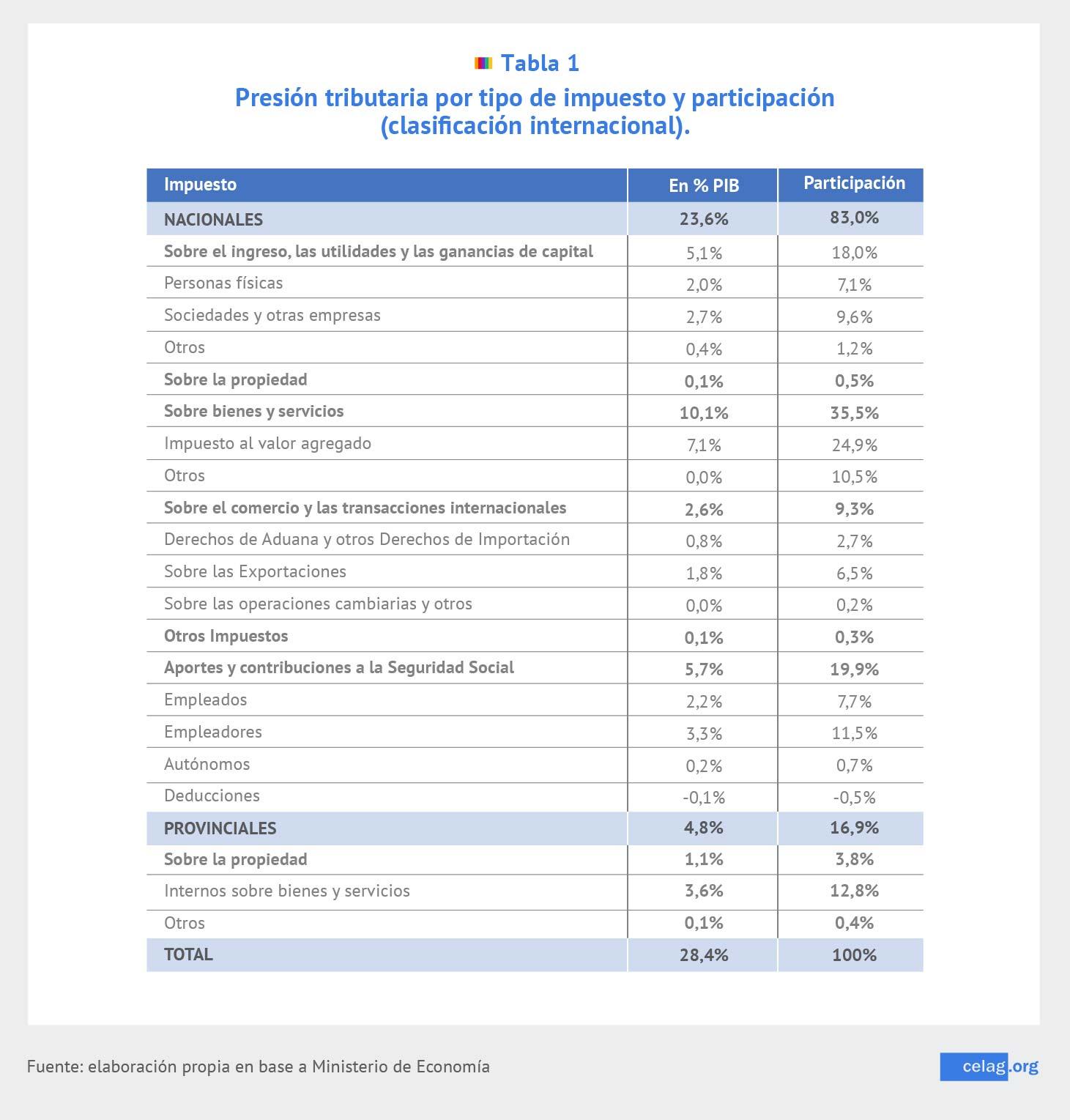 Presión tributaria por tipo de impuesto y participación
