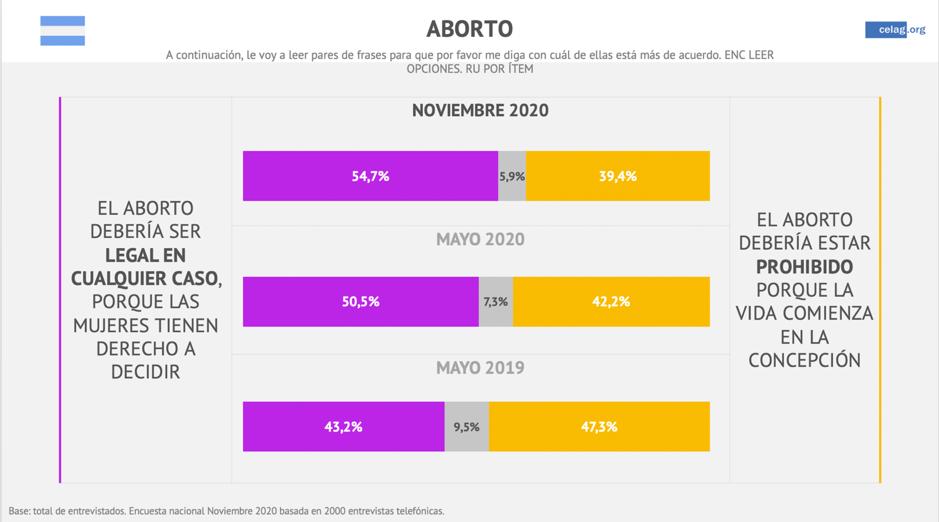 Cuadro aborto en Argentina
