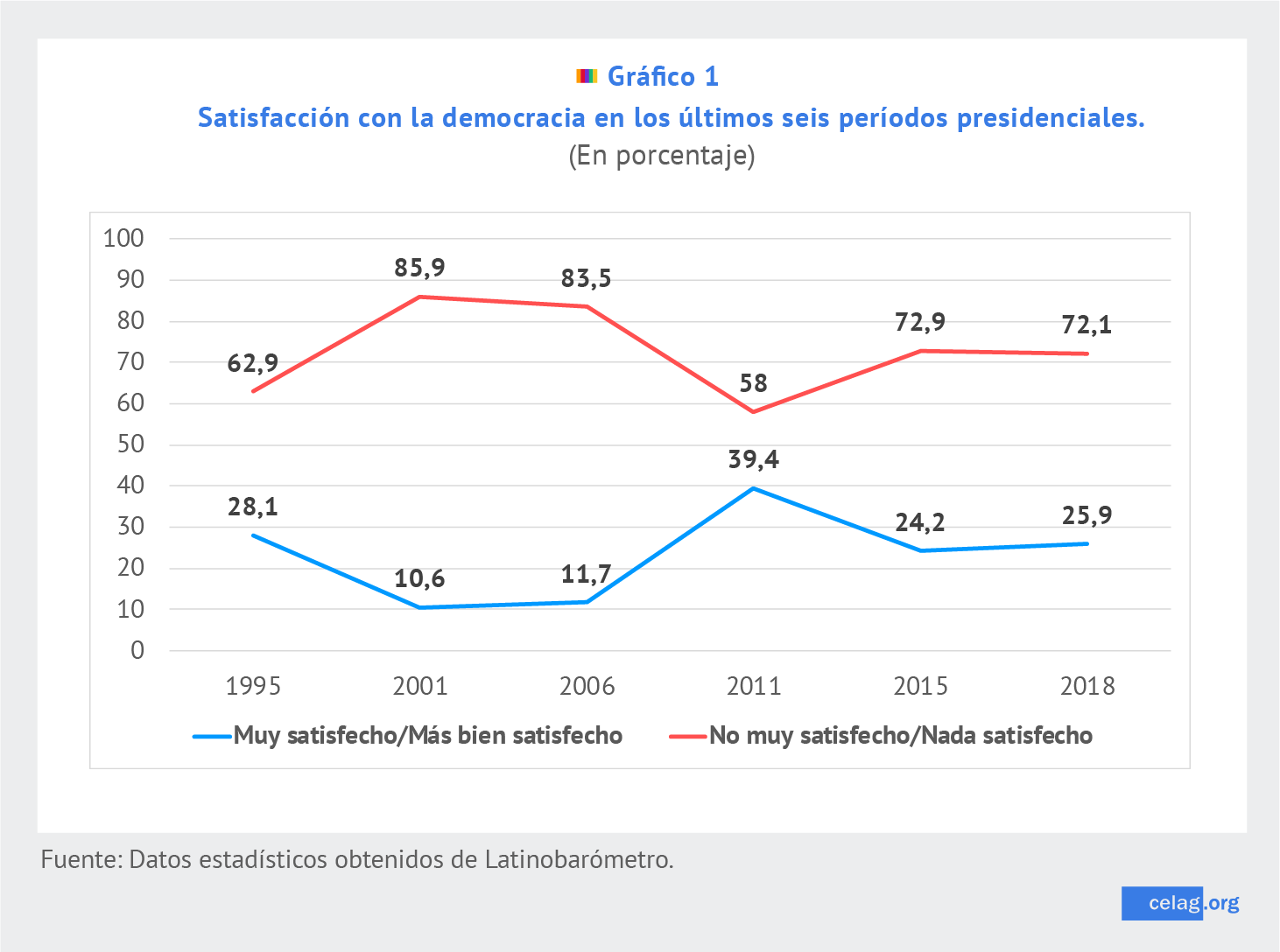 Paraguay democracia